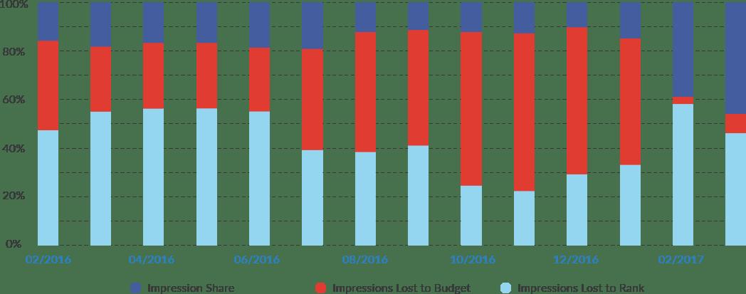 Dental Works Marketing Results, Details Chart Overview