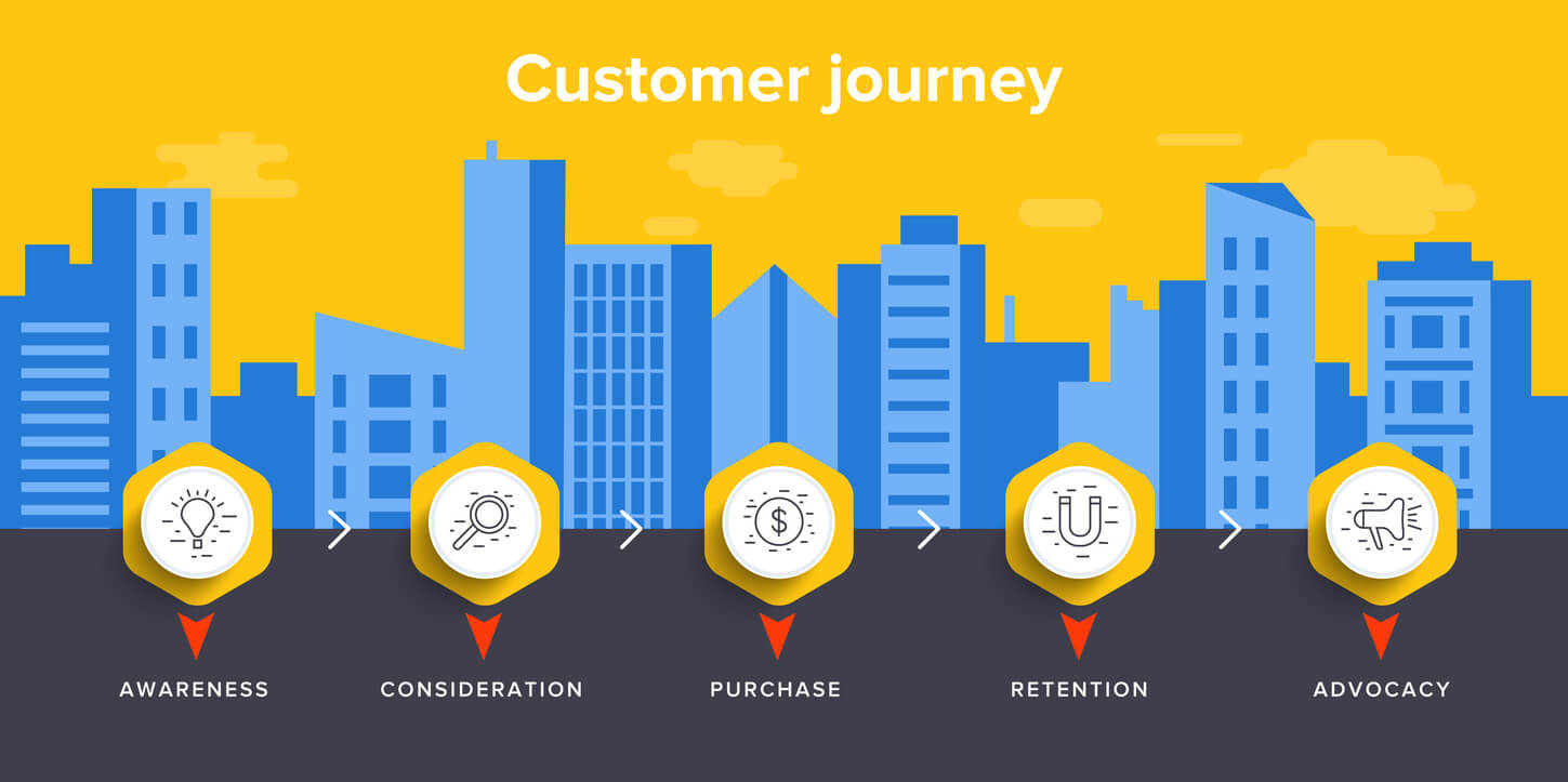 the b2b customer journey