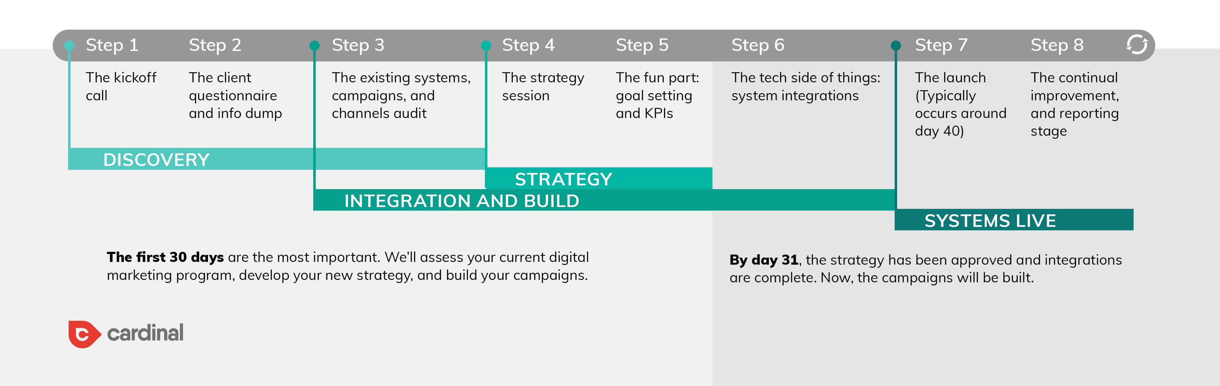 the digital marketing agency onboarding timeline
