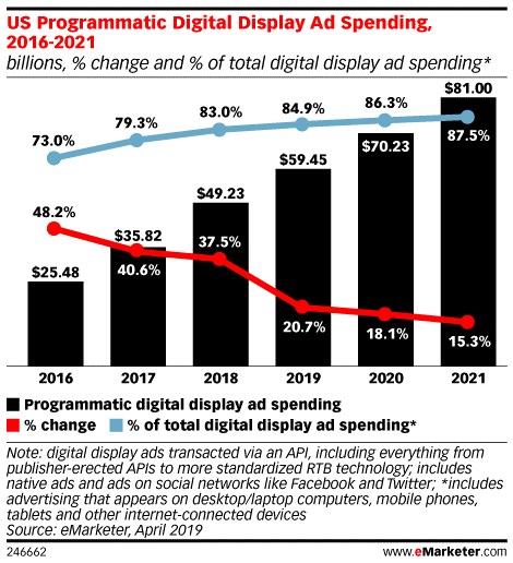 $81 billion, of all US digital display advertisement will be bought via automated channels in 2021