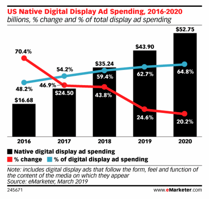 graph of US native digital display ad spending, 2016-2020