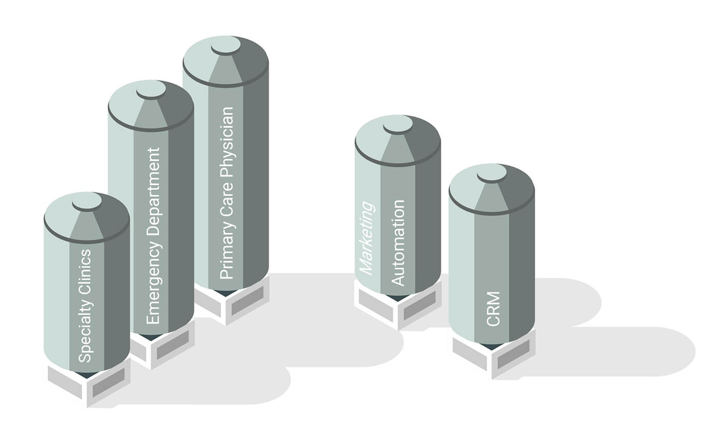healthcare marketing organizational silos
