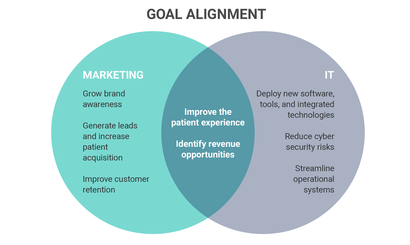healthcare marketers and IT must align their goals to improve the patient experience