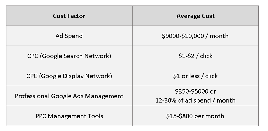 google ad spend cost comparison table