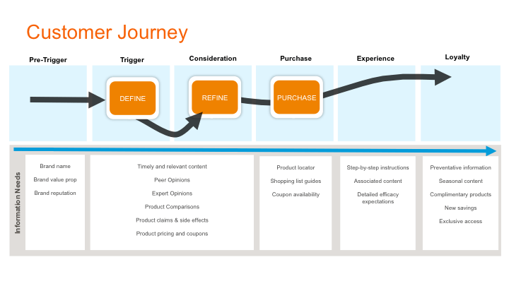 Content and the customer journey