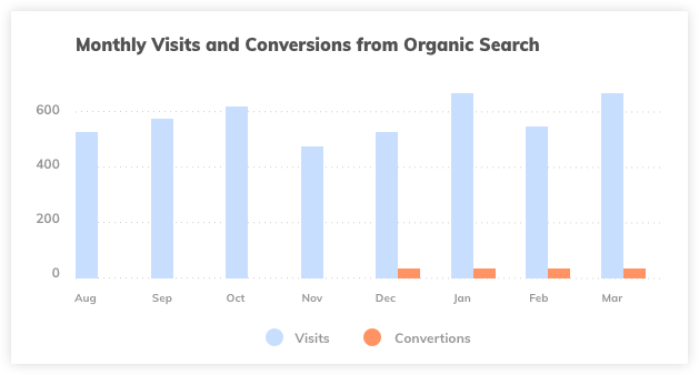 Keyword Optimized Content