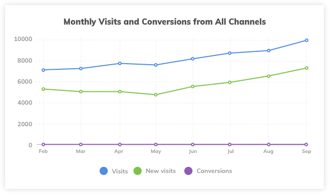Website Monthly Visits and Conversions