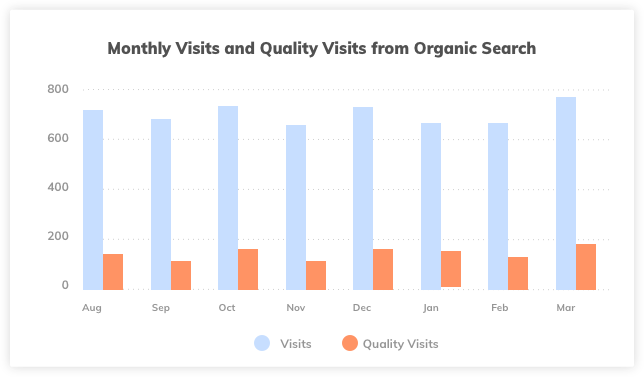 Website Monthly Visits Organic Traffic
