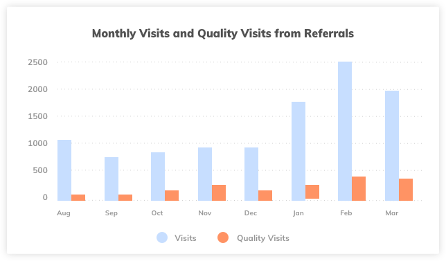 Monthly Visits from Referrals