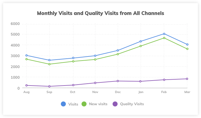 Website Monthly Visits