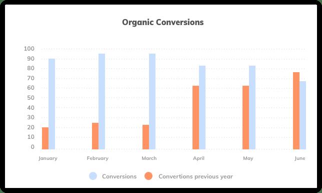 Organic Conversions