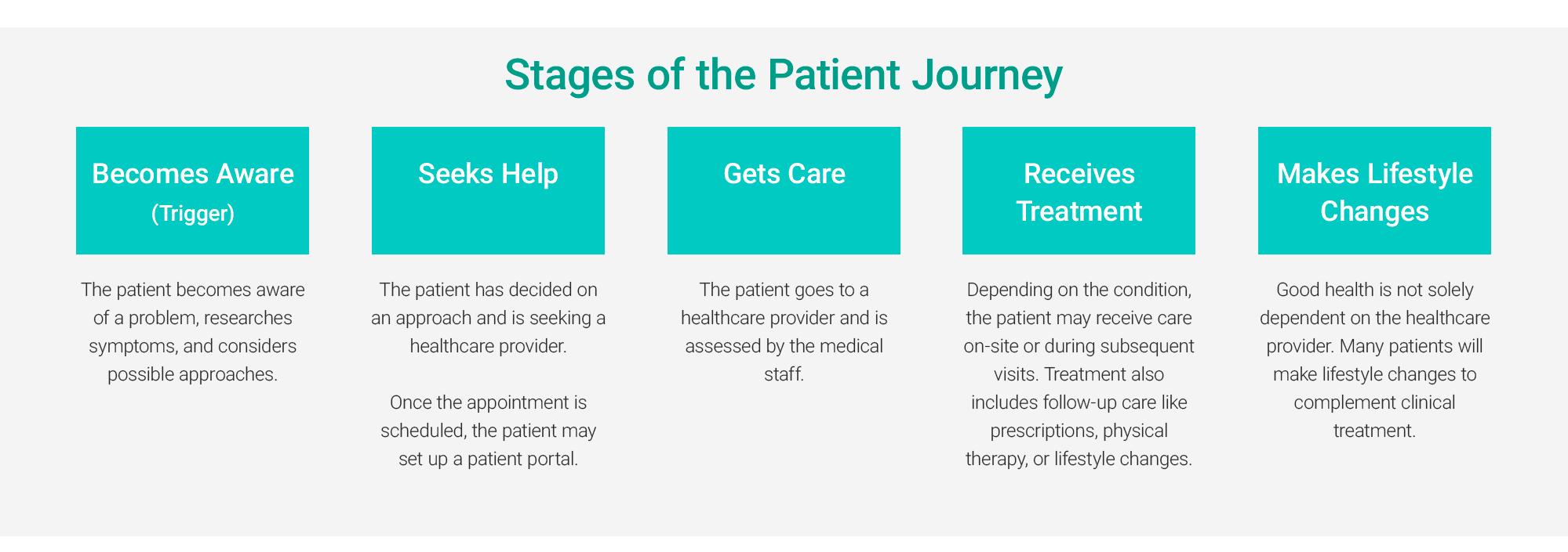 stages of the patient journey