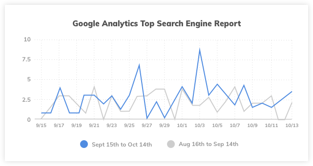 Plumber Case Study Google Analytics Top Search