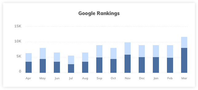 Apartments Marketing Strategy Google Rankings