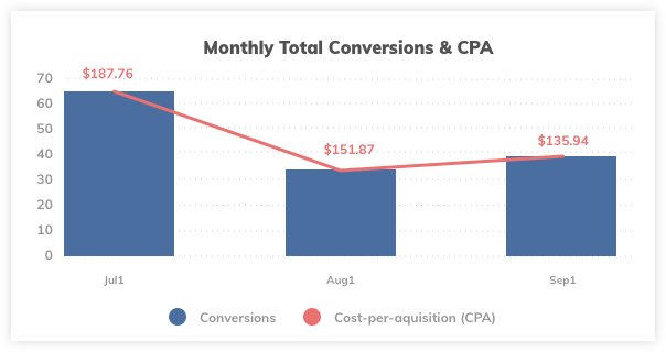 Efficient PPC Campaign