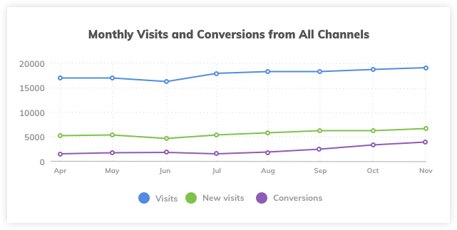 OCCU Monthly Visits and Conversions