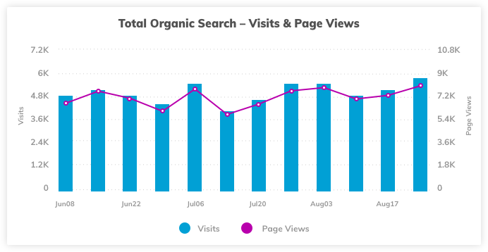 Total Website Visits