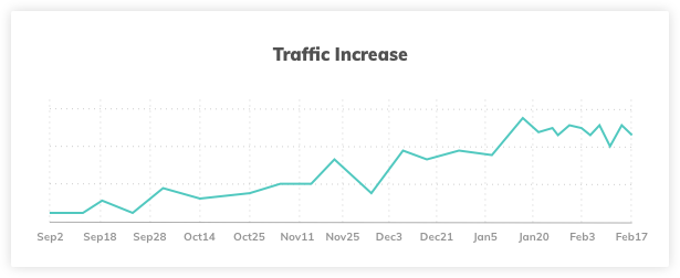 Traffic Increase