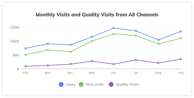All Channels Quality Visits
