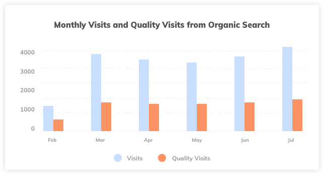 Organic Search Monthly Visits