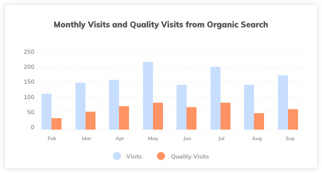 Organic Search Quality Visits