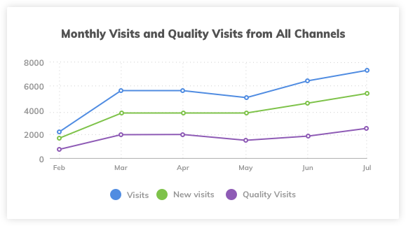 All Channel Quality Visits