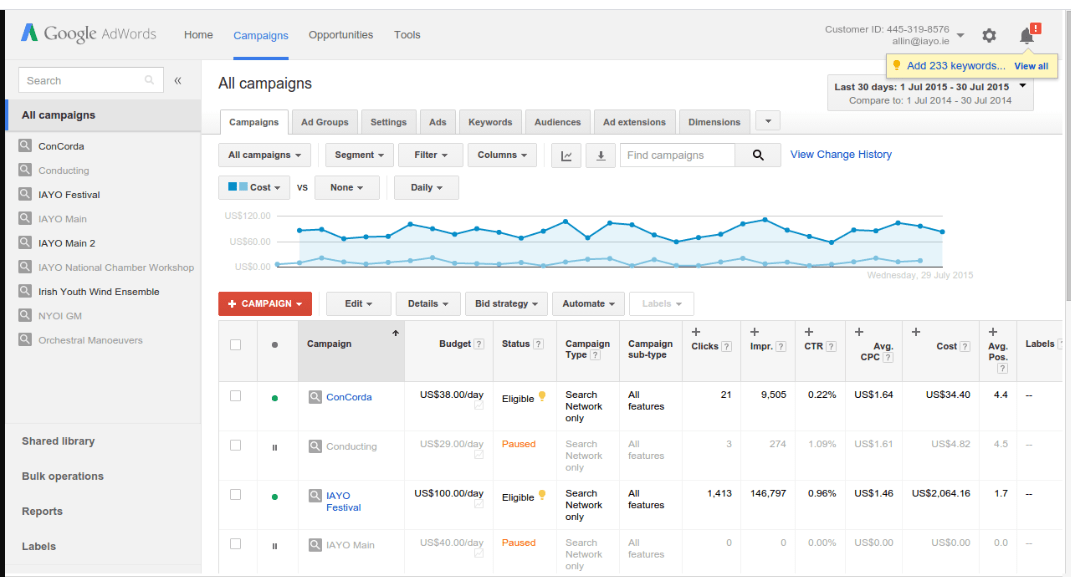 Example of Google AdWords Platform