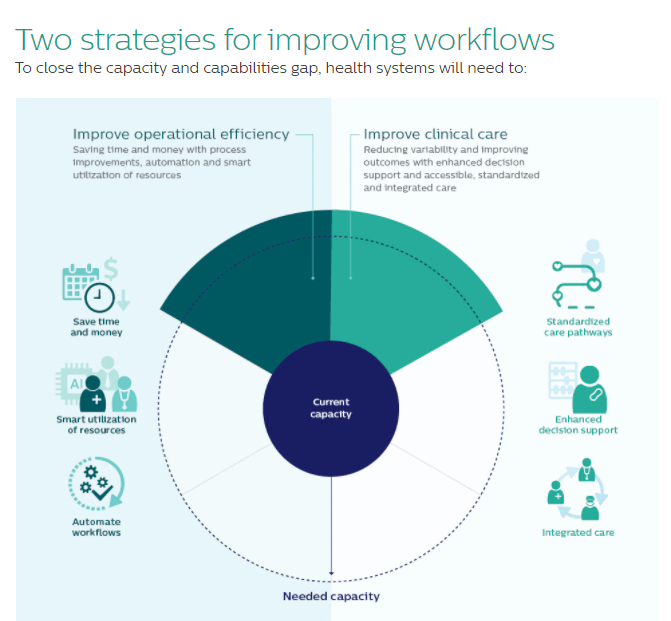 strategies for improving healthcare workflows