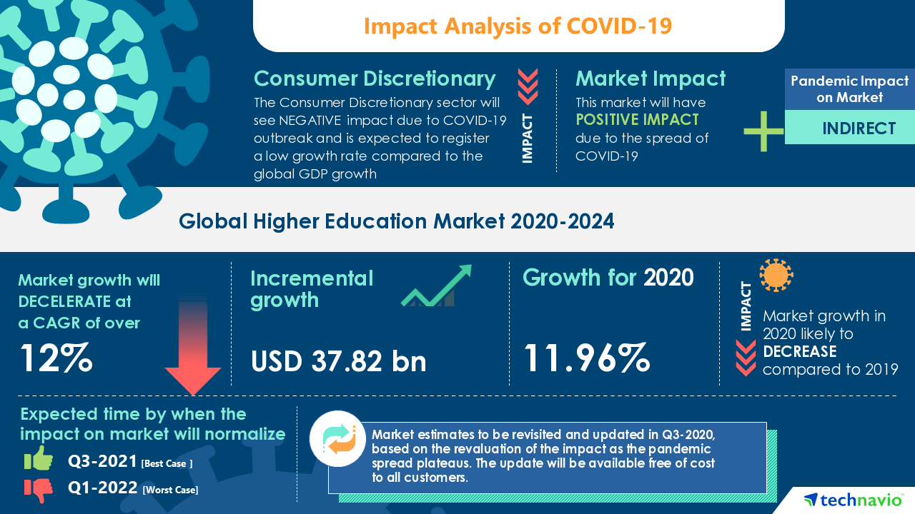 impact of COVID-19 on the higher education market