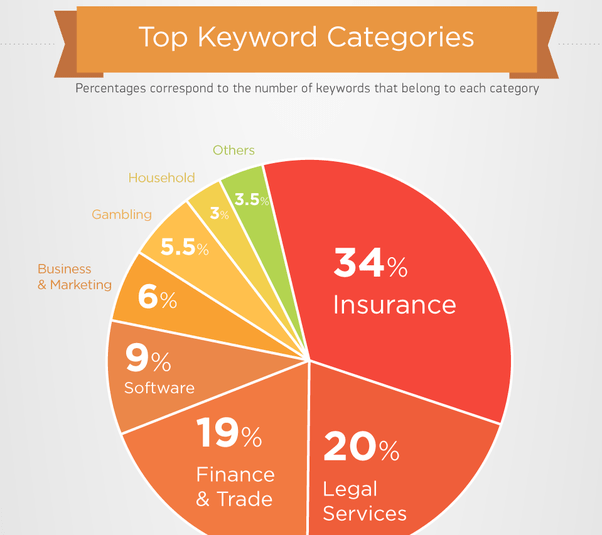 top keywords by industry