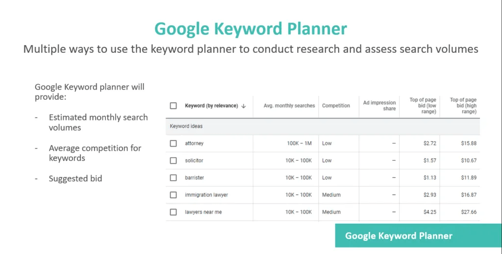 google keyword planner used for legal research