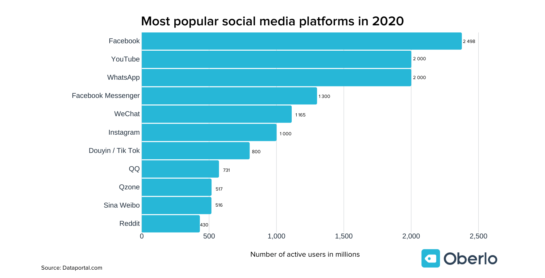 Most Popular Social Media Platforms in 2020 chart