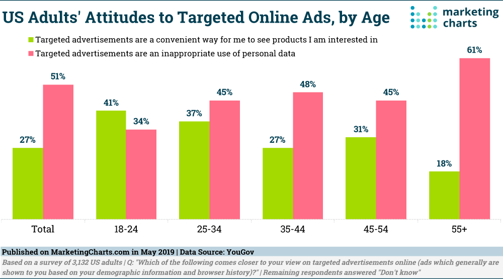 Attitudes about ads being targeted online
