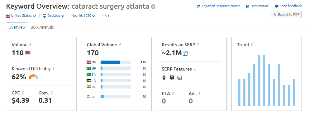 keyword research for surgeons
