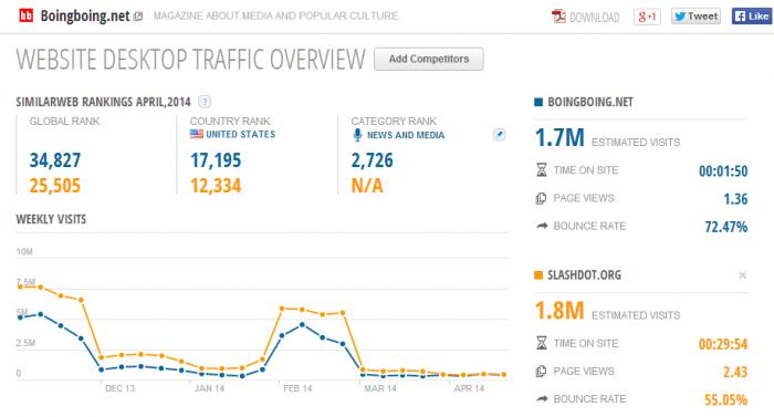 website desktop traffic