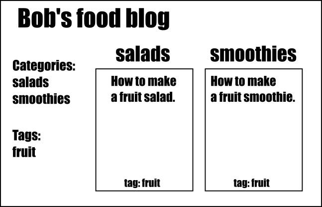 tags versus categories