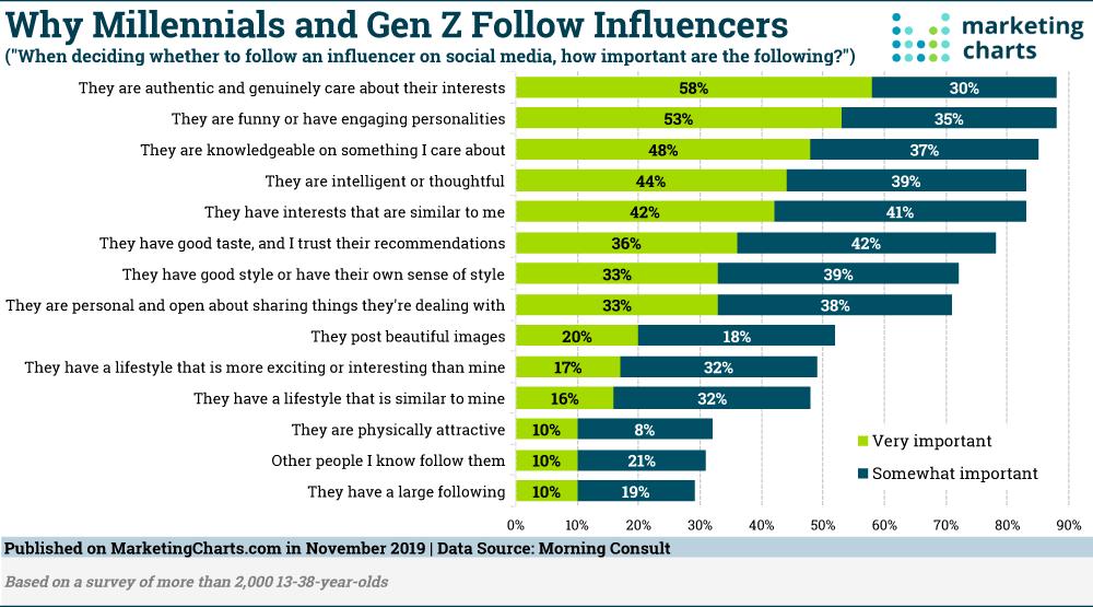 Why Millennials and Gen Z follow Influencers