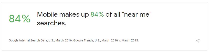 Mobile Searches dominate local search