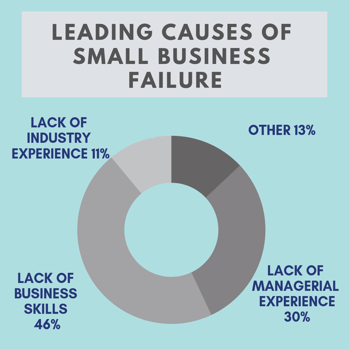 Leading causes of small business failures