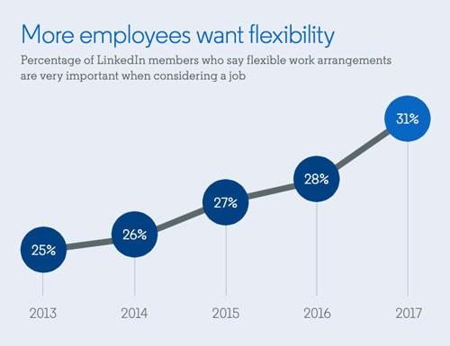 Employees want flexible work arrangements