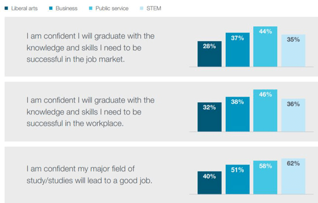 Survey of students confident in their future endeavors