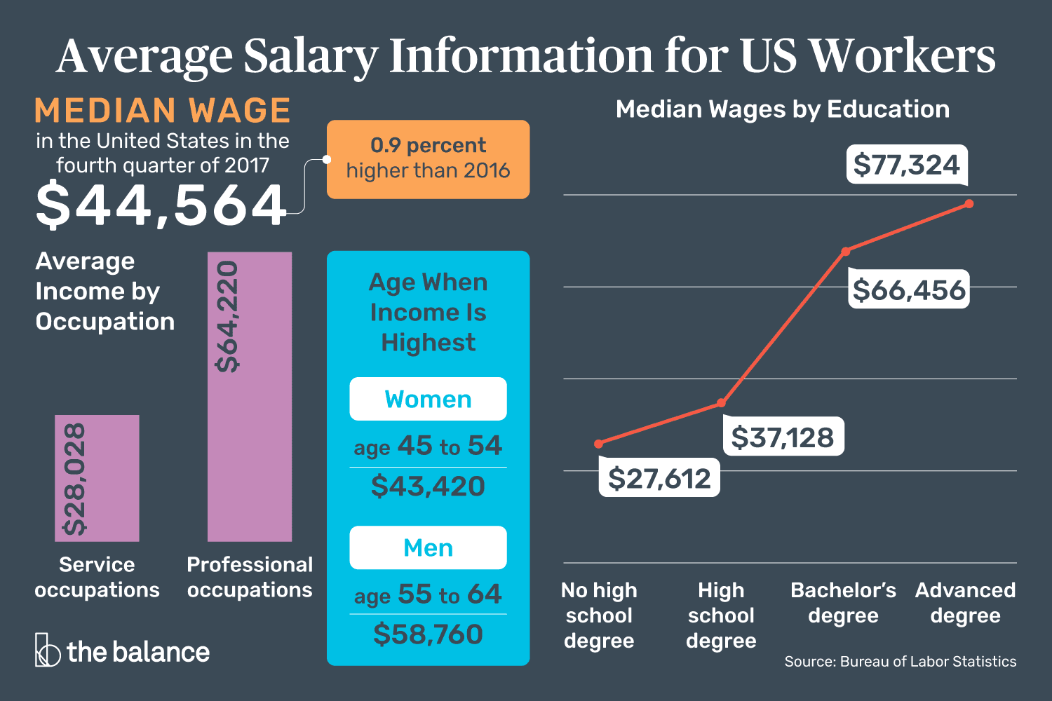 Average salary for US workers