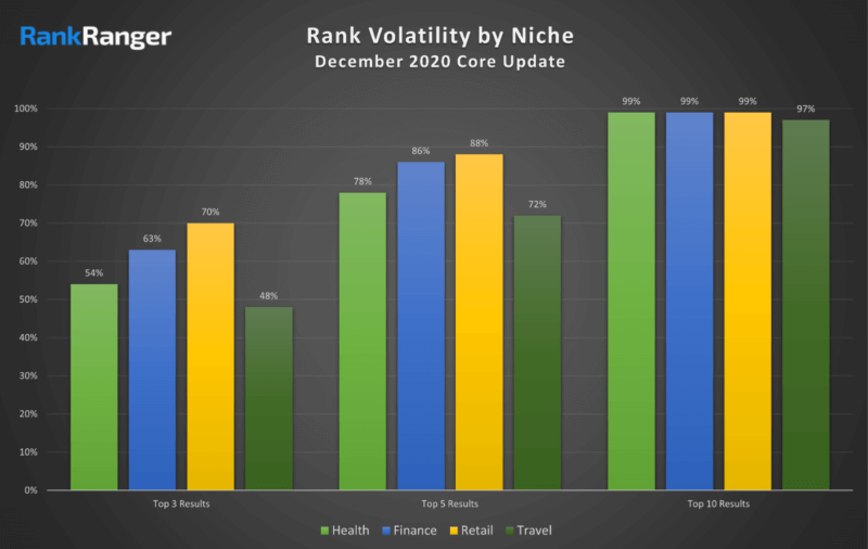 chart of google's rank volatility by niche