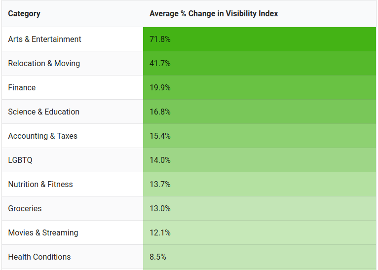 chart that shows the average change in visibility index on google