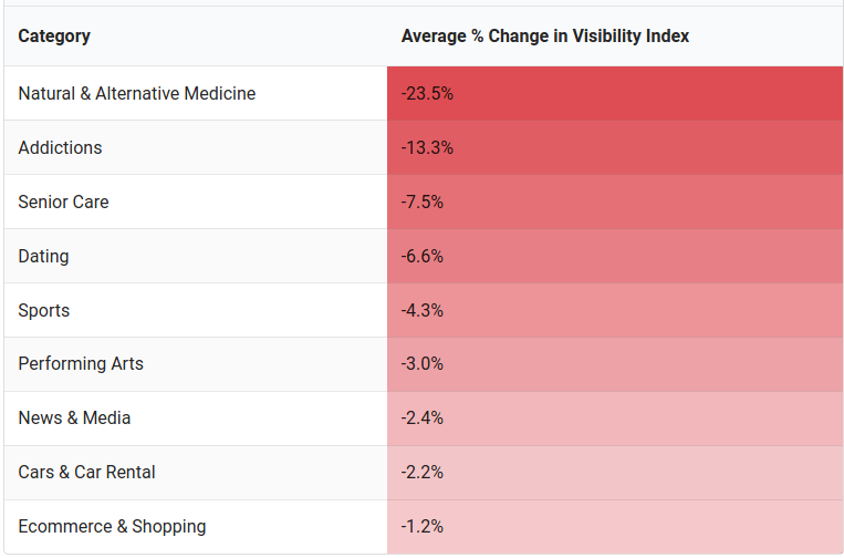 chart that shows the greatest decrease in visibility index on Google