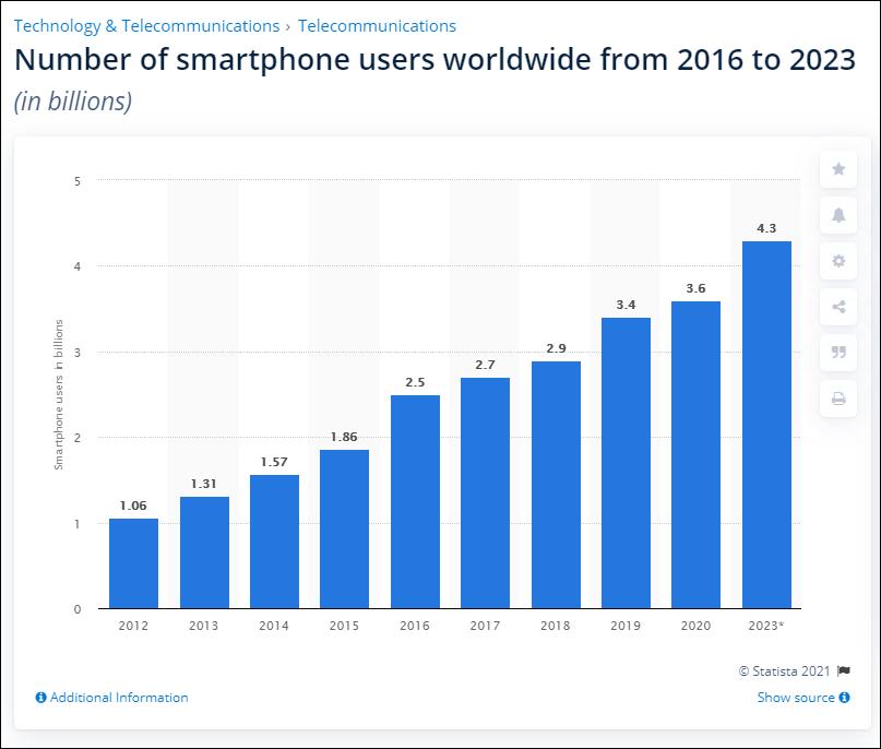 Smartphone users worldwide graph