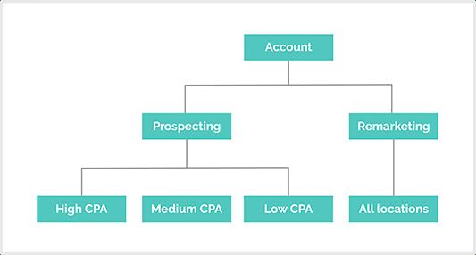 Campaign Structure Diagram