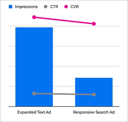 Testing Ads Formats