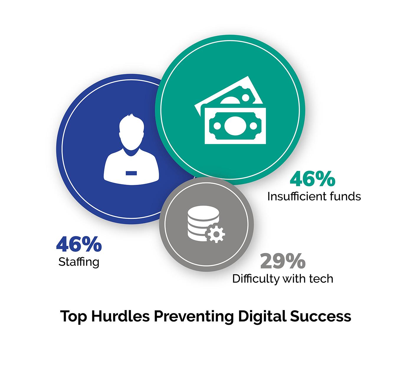 Top Marketing Hurdles Chart