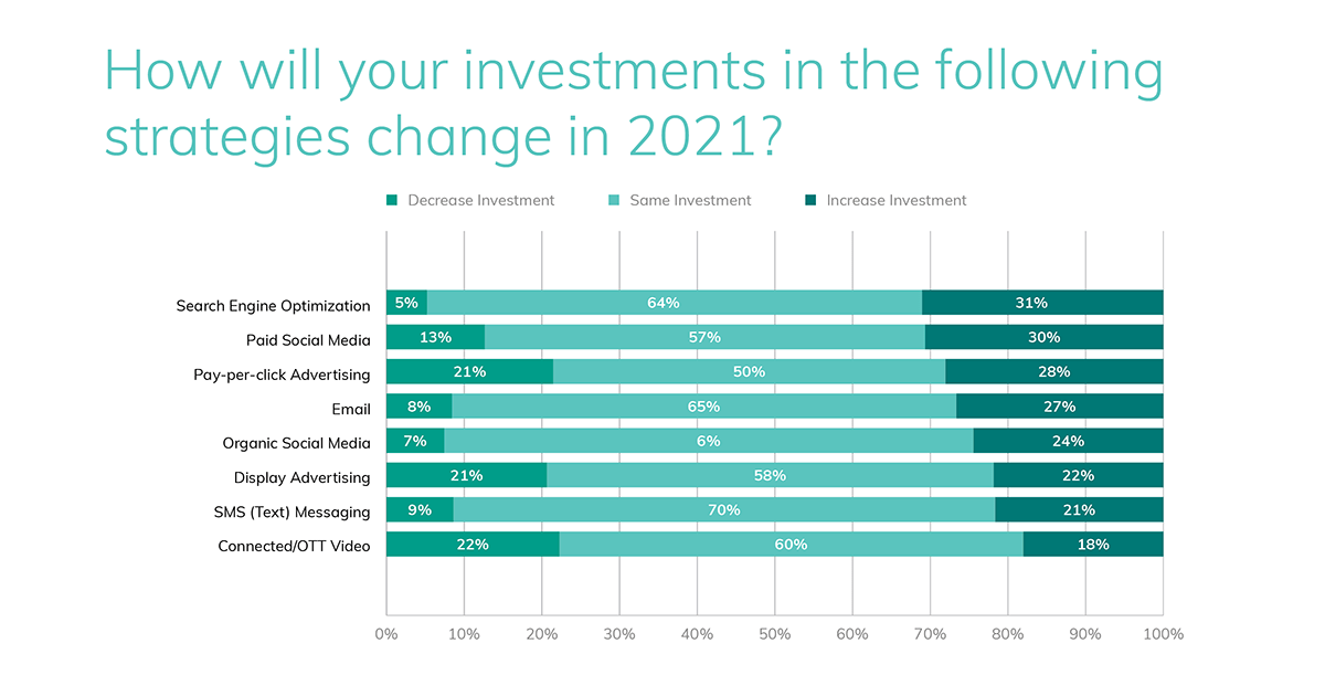 top digital marketing investments healthcare organizations are making in 2021